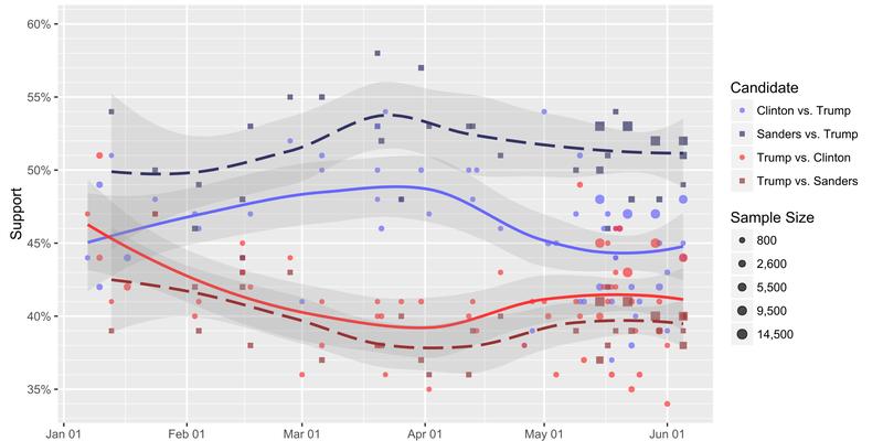2016-polling